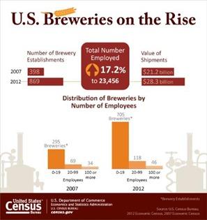 US Census Bureau Breweries