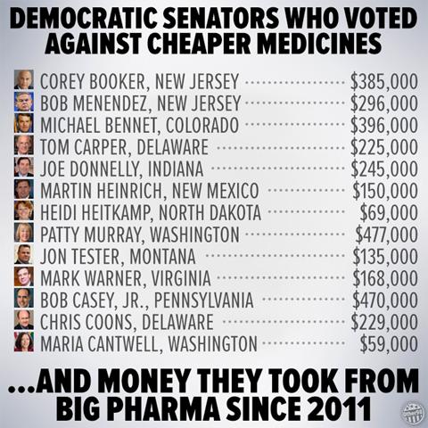 Democrat Senators Who Voted Against Cheaper Medicines